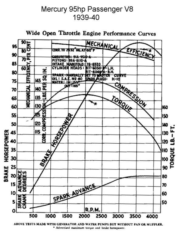 Ford Flathead V8, 1939-40 - Hp & Torque curves.