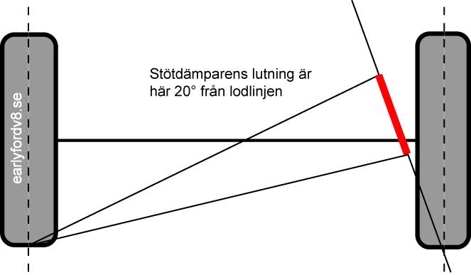 shock-absorber-angle