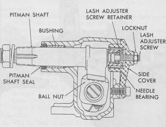 steering-gear-end-view