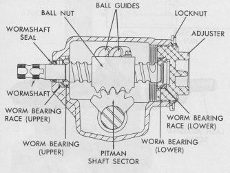 steering-gear-side-view